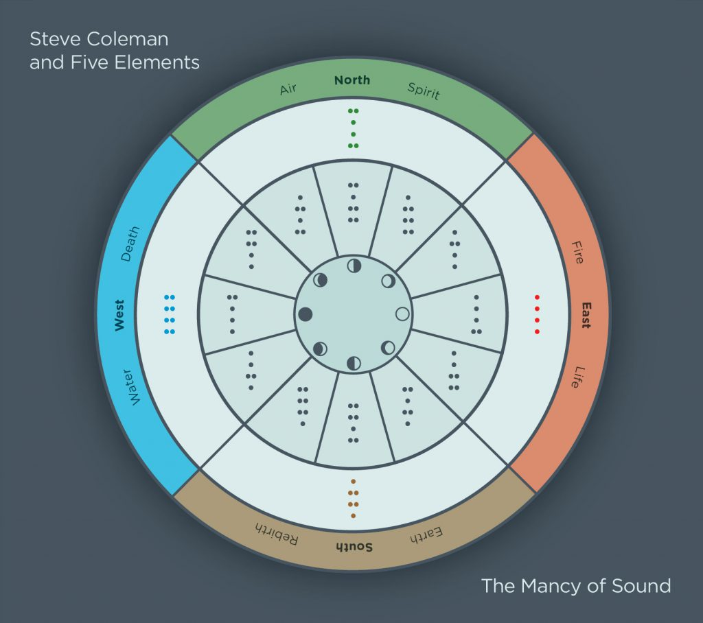 The Mancy of Sound - Steve Coleman